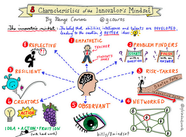 8-Characteristics-of-the-Innovators-Mindset